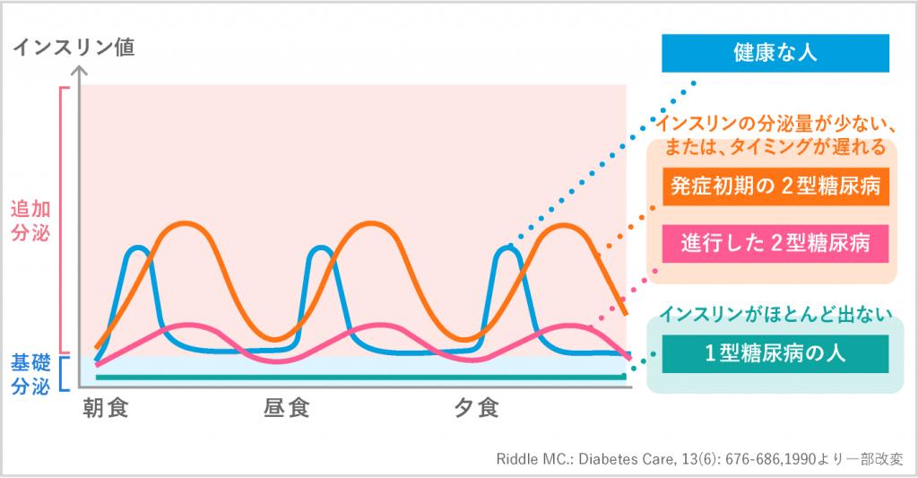 健康な人と糖尿病患者 1日のインスリン分泌の変化