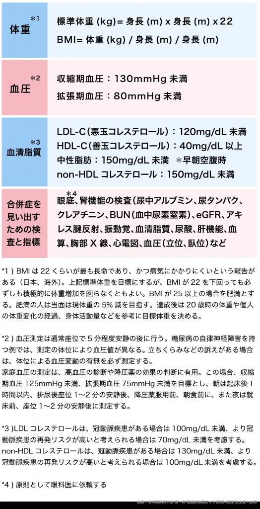 血糖値以外の糖尿病治療のコントロール指標