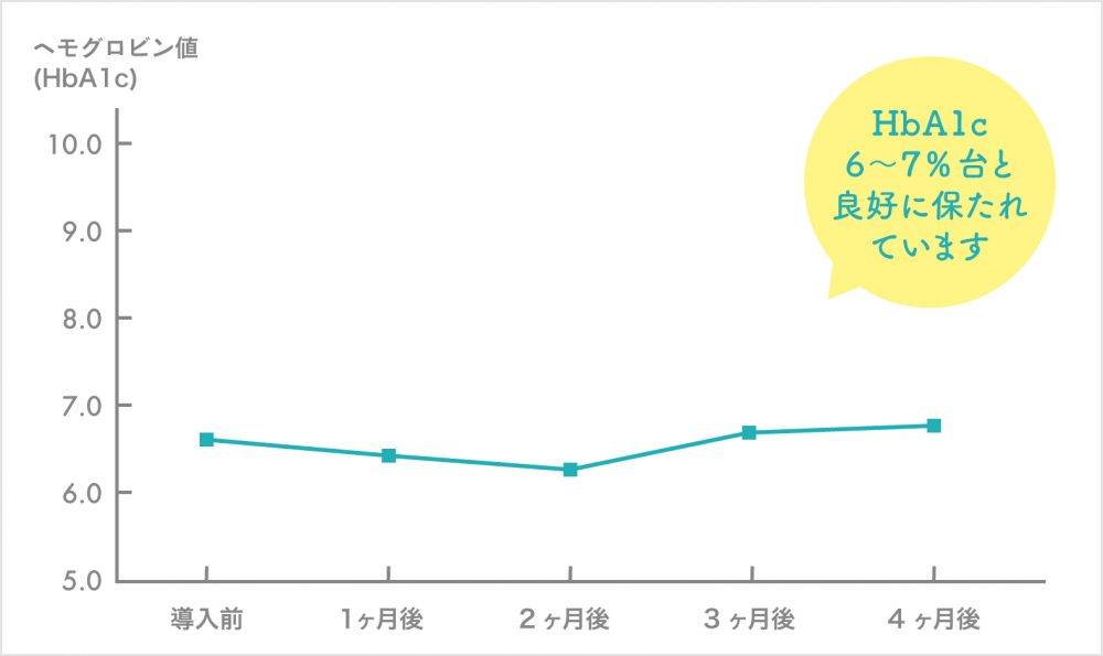 徐放性GLP-1製剤導入後のHbA1cの推移