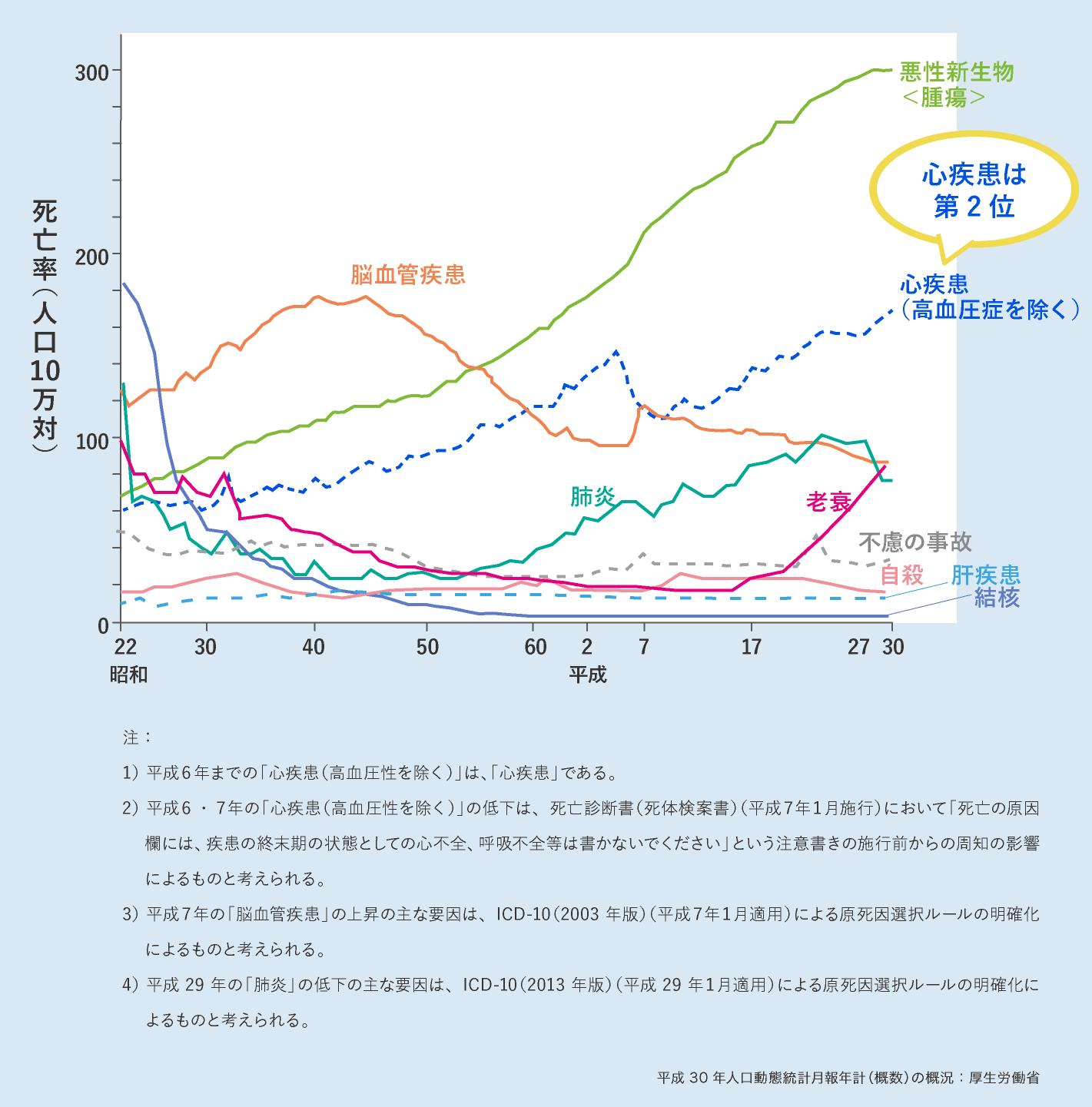 主な死因別にみた死亡率の年次推移 ~心疾患は日本人の死因の第2位~