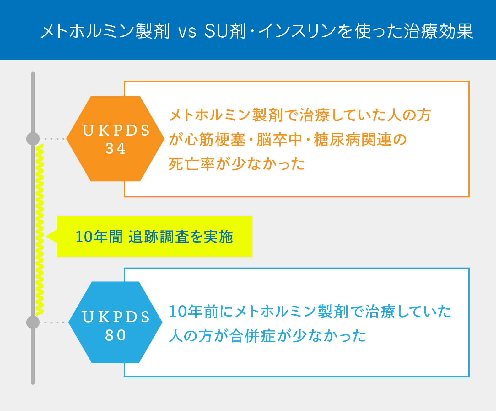 UKPDS34試験とUKPDS80試験におけるメトホルミンの治療効果